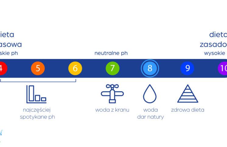 Czym jest woda alkaliczna? Kto powinien ją pić?