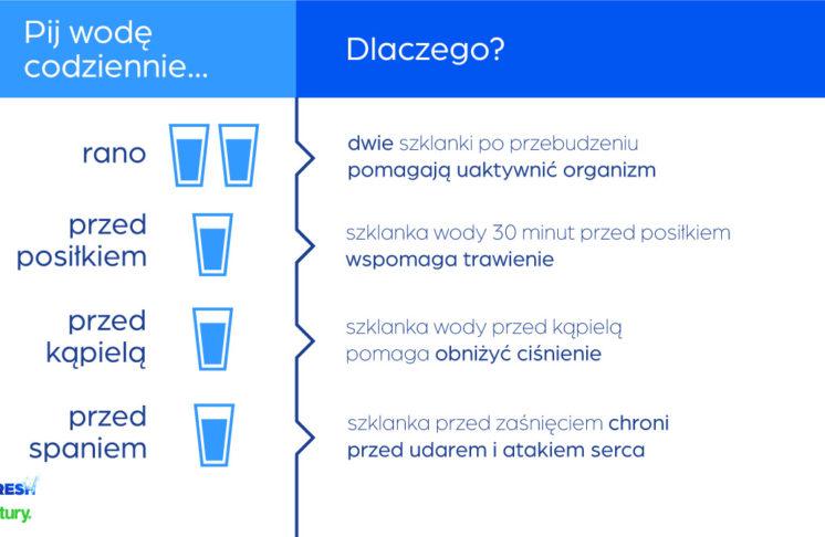 O wodzie bez lania wody – co daje picie wody?