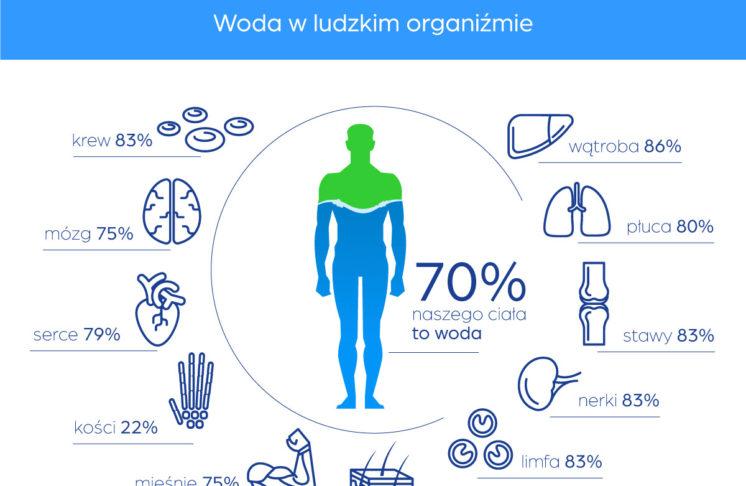 Dowiedz się jakie jest znaczenie wody dla organizmu!
